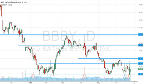 BBBY: Supports and Resistences - Bed Bath & Beyond - Daily (1D)