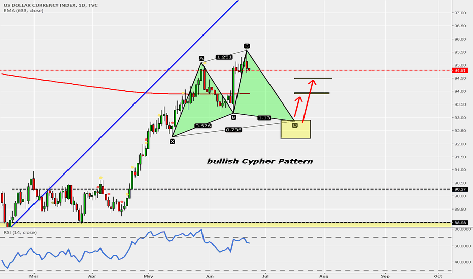 DXY: DXY Cypher
