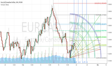 EURCAD: Look For A Solid EURCAD Short Setup