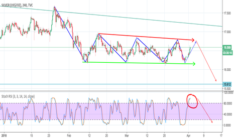 SILVER: Silver looking ready to turn...