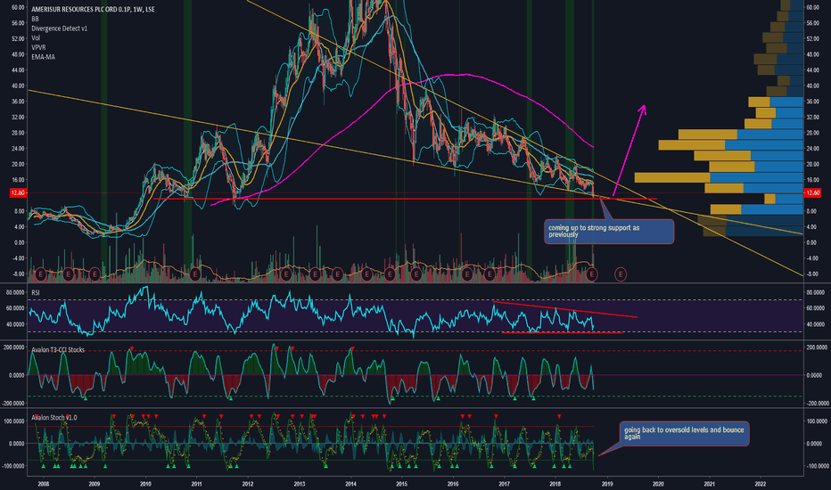 AMER: Descending wedge - close to strong support - bounce incoming