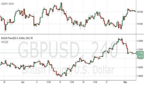 GBPUSD: GBPUSD/ USDJPY Negative Correlation