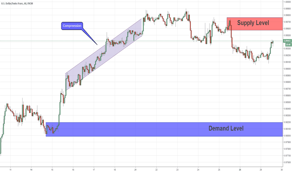 USDCHF: Price Goes Against Compression In USDCHF 28/01/2019