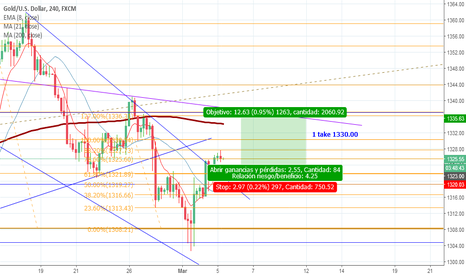XAUUSD: 30 pips Riesgo/120 pips Ganancia Buy limit XAUUSD