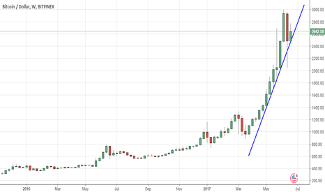 BTCUSD: Ascending trendline in Bitcoin/USD (1w chart)