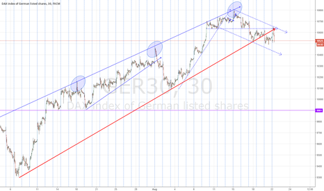 GER30: DAX channel break shifts trend