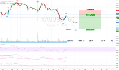 XAUUSD: 1st experiment with waves.