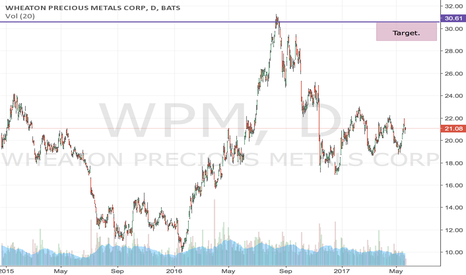 WPM: LONG precious metals so the WPM
