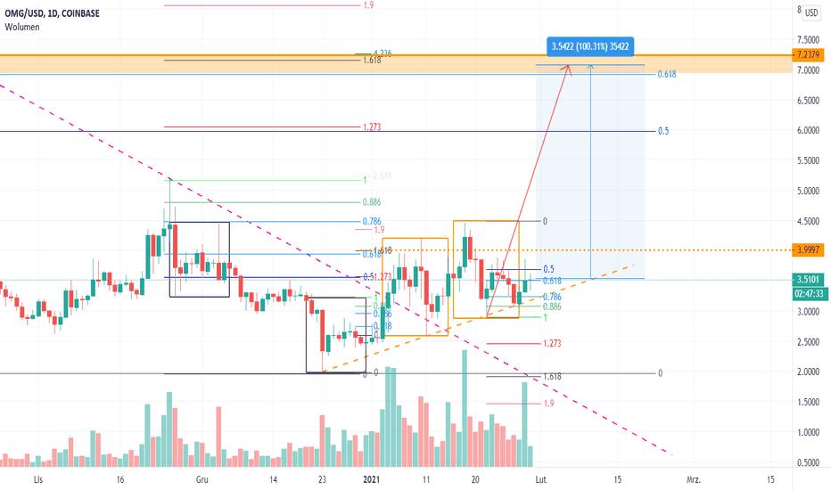omg btc tradingview