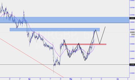 EURGBP: eurgbp... Bullish 5-0 set up, swing trade