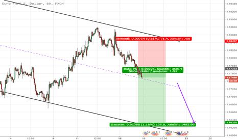 EURUSD: USD semakin kuat manakala EUR semakin lemah.