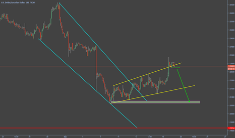 USDCAD: EXPANDED WEDGE
