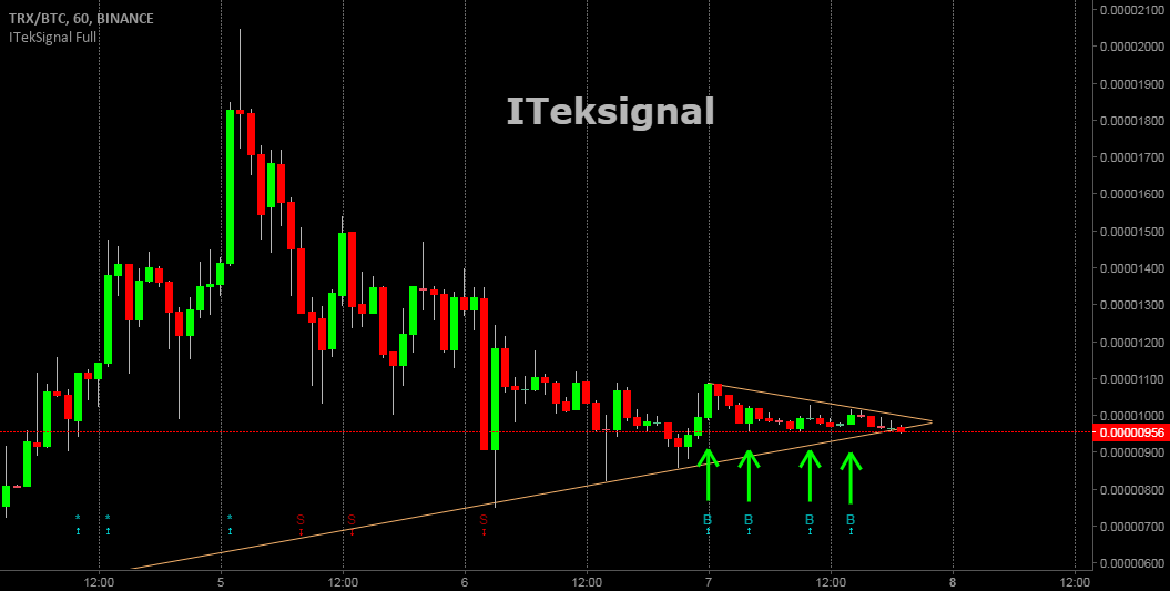 ITeksignal Alert: TRXBTC Ready to take off