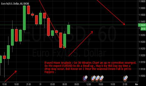 EURUSD: EURUSD : inFused Wave Analysis