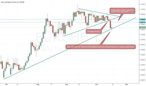 EURCHF: EUR/CHF Triangle Breakout
