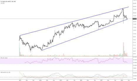 PCJEWELLER: PCJEWELLERS-trading near support of 285-275