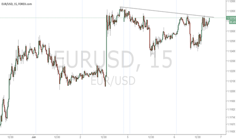 EURUSD: Price Action Break Out Immanent
