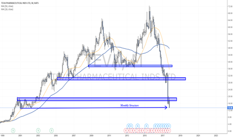 TEVA: Another broken structure - Next support zone is...?