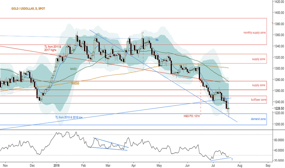 XAUUSD: UPD: Gold jumps from support area after H&S PO hit