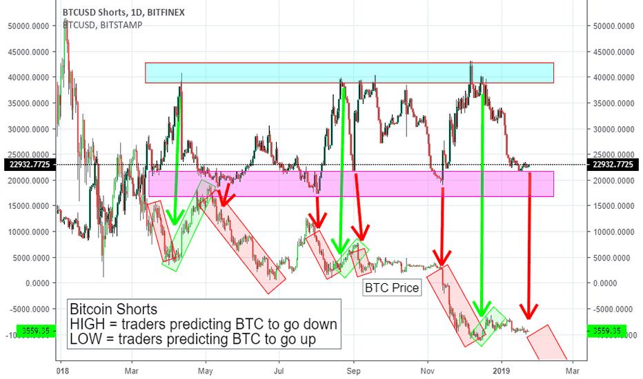 BTCUSDSHORTS: BTC Shorts indicating a drop may be imminent