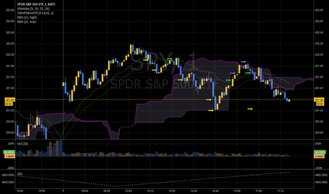 SPY: Ichimoku Clouds on 1 Min chart SPY
