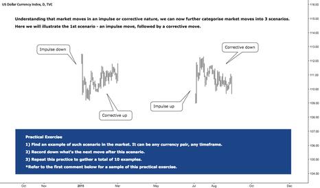 DXY: Practical Exercise - Identify 1st Market Scenario