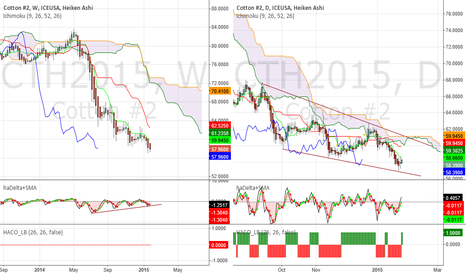CTH2015: Cotton - Heikin Ashi buy signal, chance for a swing up to 60