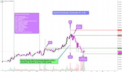 PPTBTC: Populous/Bitcoin - BINANCE - Wyckoff Distribution Schematic