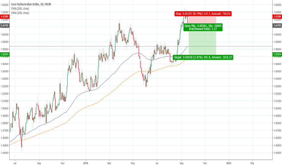 EURAUD: EURAUD - correction from 3y highs