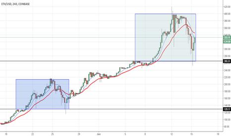 ETHUSD: ETH/USD Bullish continuation