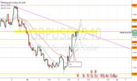 GBPUSD: GBPUSD at 0.618 Fibonacci level