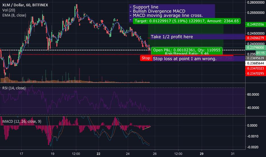 XLMUSD: XLM Long swing trade. Good R:R