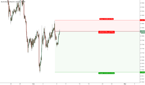 AUDUSD: Good Chance of Downward Continuation