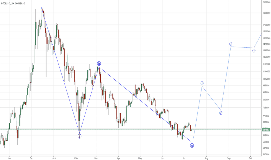 BTCUSD: Bitcoin Rally Imminent Possible Retest or ALL Time Highs !!