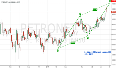 PETRONET: AB = CD - Bearish