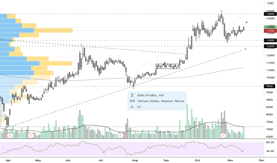 tradingview stb btc