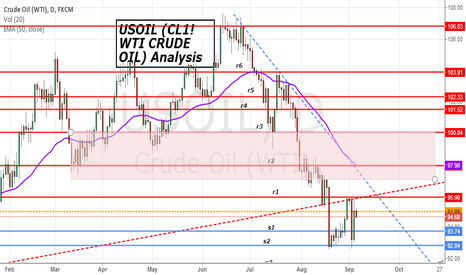 USOIL: US Crude Oil (WTI)  S/R levels analysis