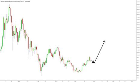 XBTUSD: BTC/USD: коррекция еще не закончилась