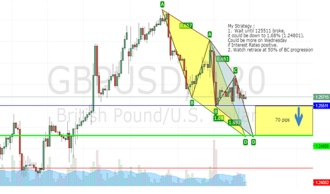 GBPUSD: AB=CD AGAIN - FT. THE FED DECISIONS