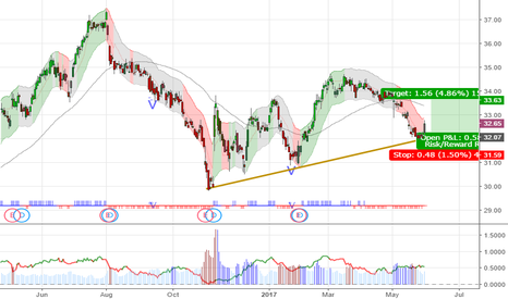 PFE: $PFE 32.6 Possible Rebound from here. Stop 31.6