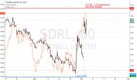 SDRL: Seadrill: Still time to buy