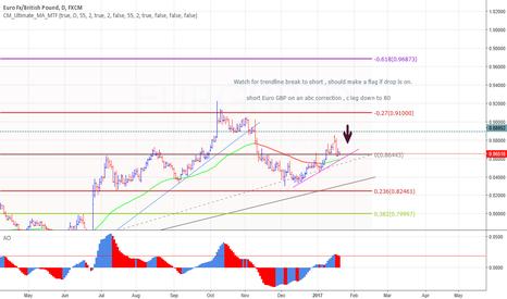 EURGBP: EUR GBP short to 0.800
