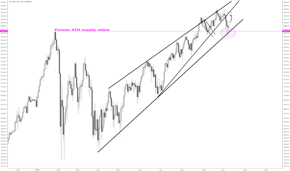 SPX500USD: S&P500 supply retest resulted in no supply coming in
