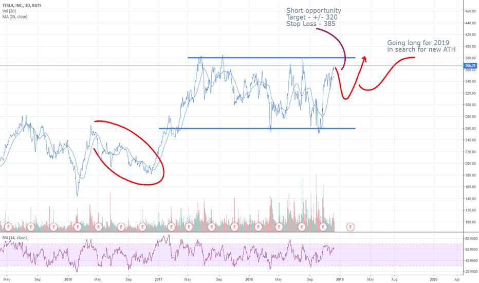 TSLA: Tesla short - take profit - go long