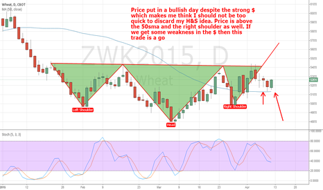 ZWK2015: Wheat: Still looking bullish