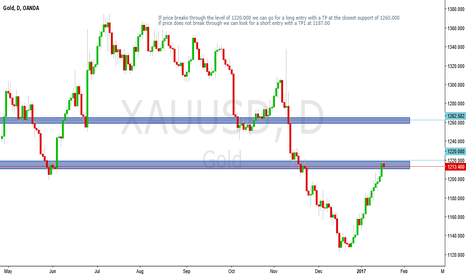 XAUUSD: good opportunity for a short. PATIENCE IS KEY