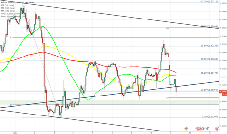 GBPUSD: GBP/USD spikes to 1.3230 but then drops