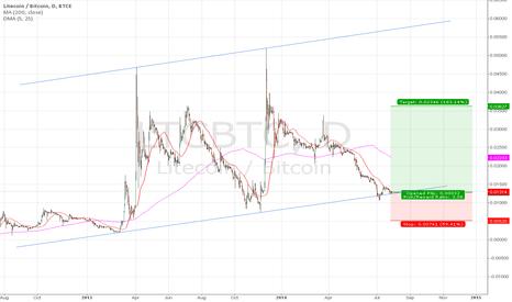 LTCBTC: Another bubble on LTC