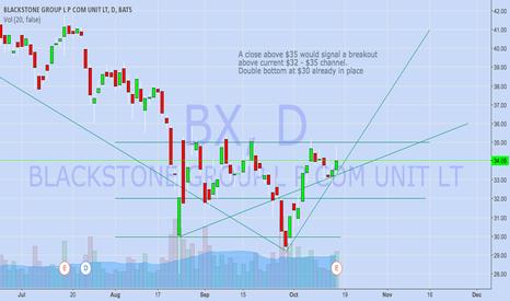BX: Blackstone BX