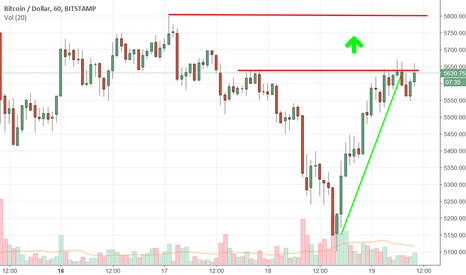 BTCUSD: Rebound di BTCUSD verso i 6000$ per bitcoin